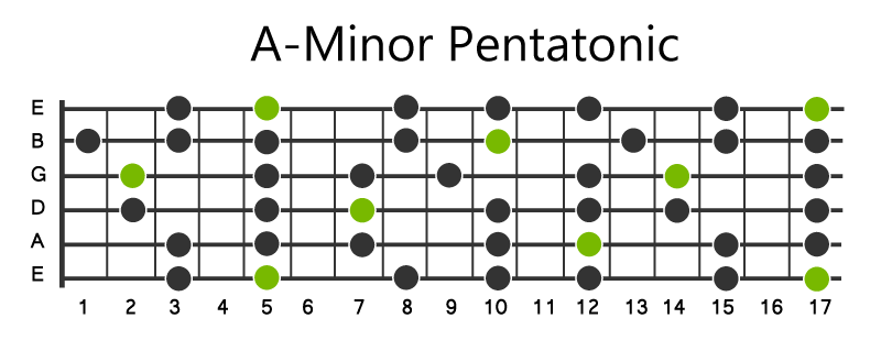 A Minor Pentatonic Scale for the guitar